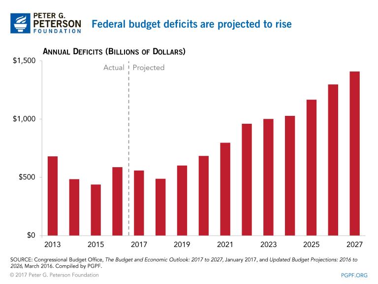 En este momento estás viendo US Déficit presupuestario en camino a superar $ 1 Trillon