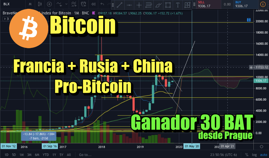 En este momento estás viendo Francia, China y Rusia adoptando Bitcoin? + Ganador de 30 BAT desde Praga