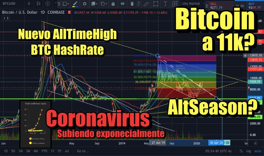 En este momento estás viendo Bitcoin a 11k? Coronavirus sigue impactando a los mercados y Altcoin season?