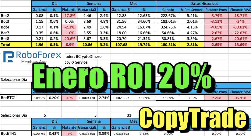 En este momento estás viendo CopyTrade BCryptodinero con 20% ROI de Enero @Roboforex