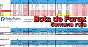 Lee más sobre el artículo Bots de Forex Copytrade Semana Roja
