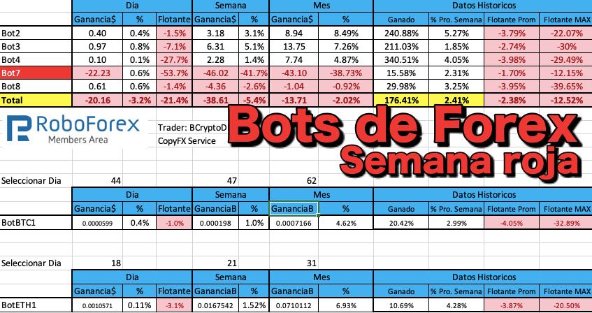 En este momento estás viendo Bots de Forex Copytrade Semana Roja