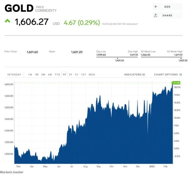 En este momento estás viendo El oro alcanza un máximo de casi 7 años mientras los inversores huyen a un lugar seguro en medio de las preocupaciones por el coronavirus