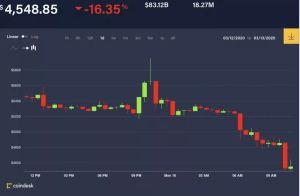 Lee más sobre el artículo Bitcoin se hunde por debajo de $ 5K a pesar de la reducción de tasas de interés de la Reserva Federal