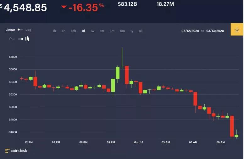 En este momento estás viendo Bitcoin se hunde por debajo de $ 5K a pesar de la reducción de tasas de interés de la Reserva Federal