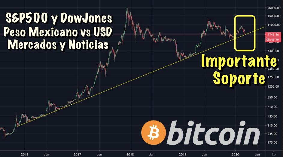 En este momento estás viendo Se recuperan los mercados bursátiles? Bitcoin sube o baja? Noticias