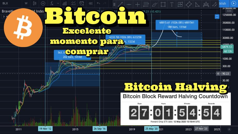 En este momento estás viendo Bitcoin excelente momento para comprar Bitcoin Halving