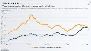 Lee más sobre el artículo Ethereum ahora coincide con Bitcoin en una métrica clave
