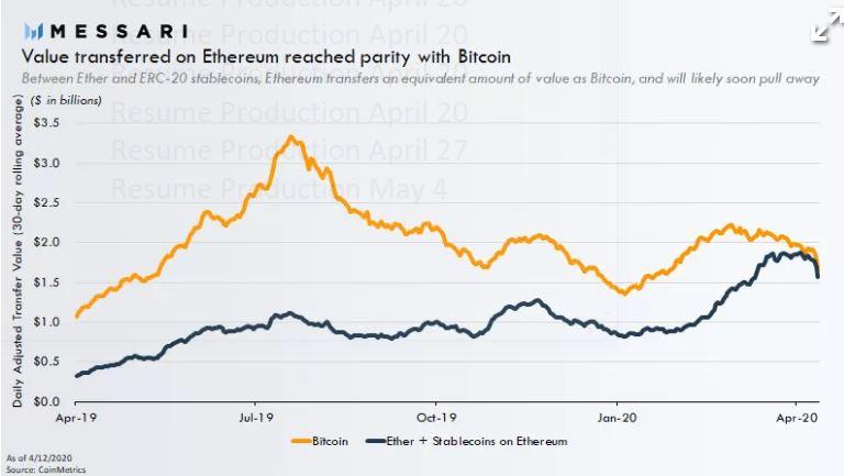 En este momento estás viendo Ethereum ahora coincide con Bitcoin en una métrica clave