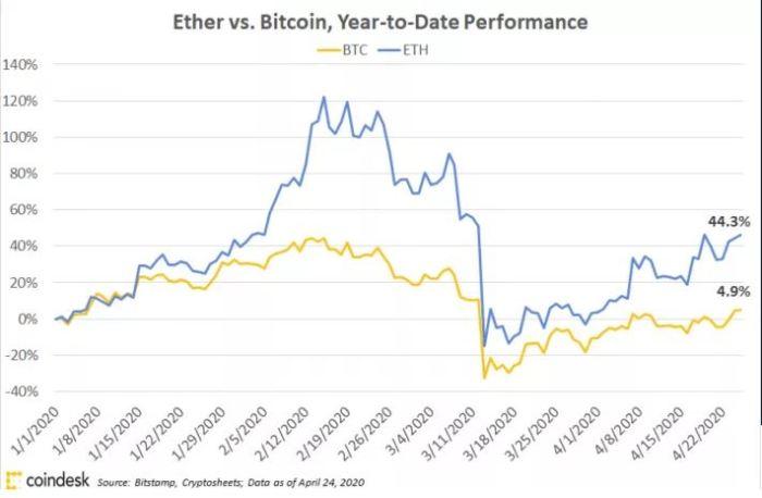 eth vs btc