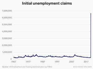 Lee más sobre el artículo Las solicitudes de desempleo en Estados Unidos se disparan a 6.6 millones, duplicando el récord de la semana pasada, ya que persisten los despidos de coronavirus
