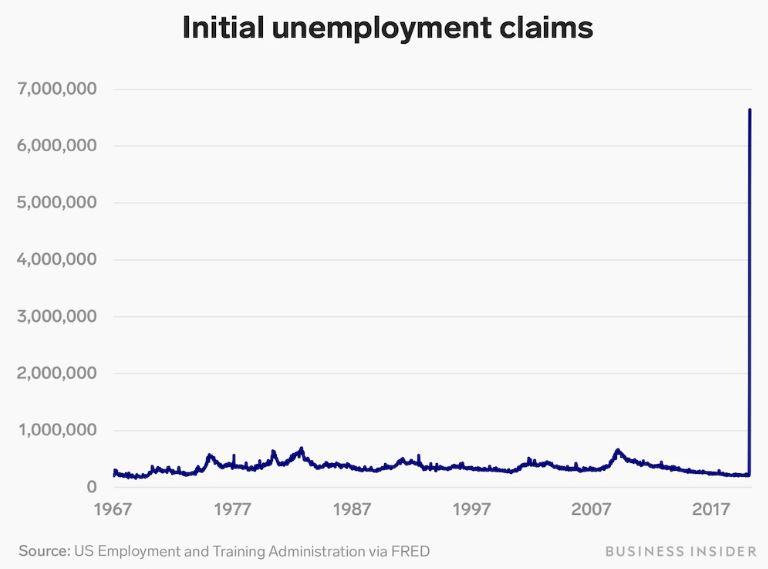 En este momento estás viendo Las solicitudes de desempleo en Estados Unidos se disparan a 6.6 millones, duplicando el récord de la semana pasada, ya que persisten los despidos de coronavirus