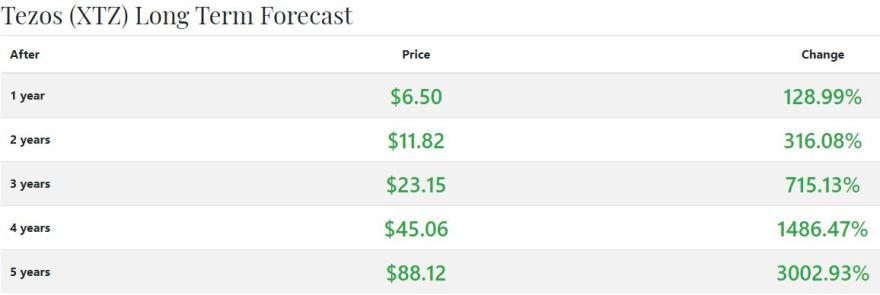 tezos crypto-rating prediction