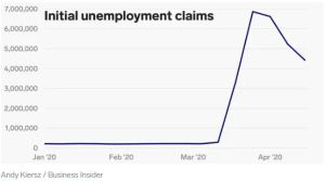 Lee más sobre el artículo Las solicitudes de desempleo semanales en los EE. UU. Alcanzaron los 4,4 millones, lo que eleva el total de 5 semanas a más de 26 millones