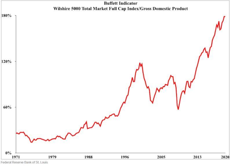 En este momento estás viendo El indicador bursátil favorito de Warren Buffett alcanza un récord, lo que indica que podría venir un colapso