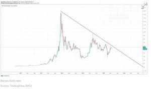 Lee más sobre el artículo Batallas de Bitcoin por $ 10K mientras se imprime oro en más de 7 años