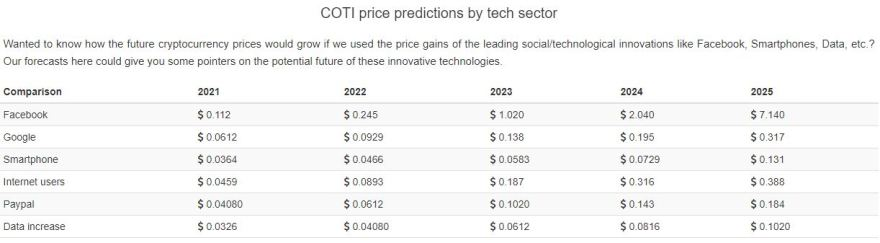 coti price predictions 2