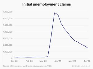 Lee más sobre el artículo Las solicitudes de desempleo semanales de los EE. UU. Alcanzaron 1,5 millones, lo que eleva el total de 12 semanas a 44 millones