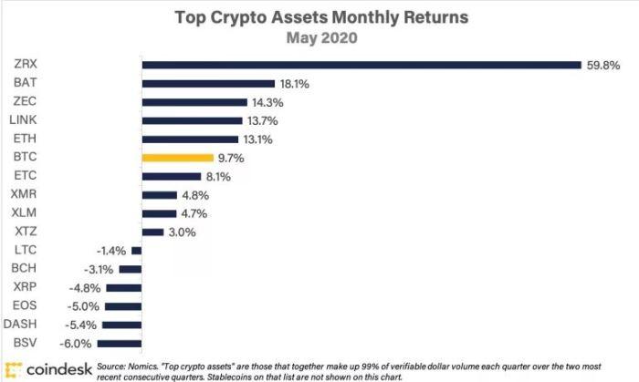 top assets