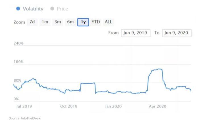 volatilidad de btc