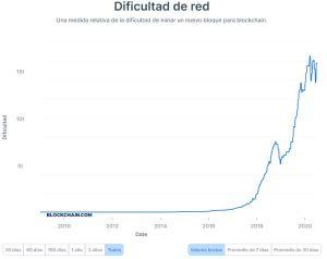Lee más sobre el artículo La dificultad minera de Bitcoin establece un nuevo récord 2 meses después de la mitad