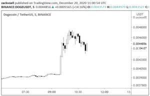 Lee más sobre el artículo Dogecoin sube un 20% después del grito de Twitter de Musk; Bitcoin Joke estimula la respuesta de Saylor