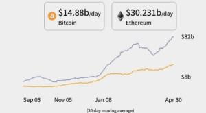 Lee más sobre el artículo Ethereum alcanza un nuevo máximo histórico por encima de los $3,000