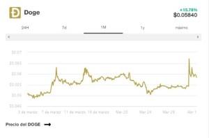 Lee más sobre el artículo Bitcoin juega Con los $60k, BNB alcanza máximos históricos y Ethereum se arrastra más allá de $2,000