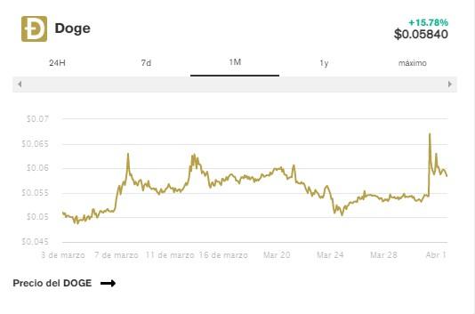 En este momento estás viendo Bitcoin juega Con los $60k, BNB alcanza máximos históricos y Ethereum se arrastra más allá de $2,000