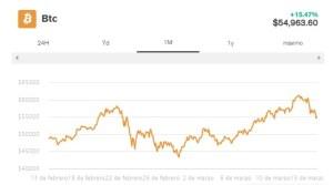 Lee más sobre el artículo Estadounidenses podrían gastar $40 mil millones en estímulos en Bitcoin, Acciones: Encuesta