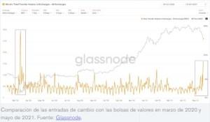 Lee más sobre el artículo Comerciantes minoristas catalizaron la última 'venta de pánico' bitcoin:' Chainalysis