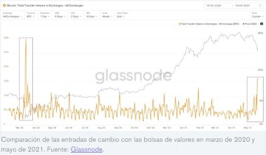 En este momento estás viendo Comerciantes minoristas catalizaron la última 'venta de pánico' bitcoin:' Chainalysis