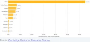 Lee más sobre el artículo Bitcoin y Ethereum continúan cayendo, estrellándose más del 7%
