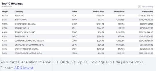 En este momento estás viendo ARK Invest compra otros $10.8M en el Fideicomiso Bitcoin de Grayscale