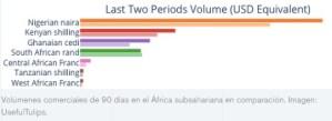 Lee más sobre el artículo El comercio peer-to-peer de Bitcoin sube un 27% en Nigeria desde la prohibición de cripto