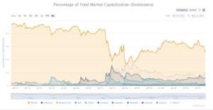 Lee más sobre el artículo Analista de Citi: Bitcoin podría perder con otras monedas digitales