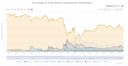 En este momento estás viendo Analista de Citi: Bitcoin podría perder con otras monedas digitales