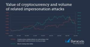 Lee más sobre el artículo Los ciberataques de Bitcoin aumentaron un 200% durante la carrera alcista de 2020: Informe