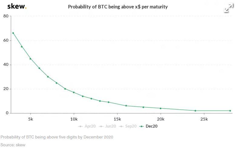 En este momento estás viendo ¿Bitcoin All-Time High en 2020? Las posibilidades son solo del 4%, señales del mercado de opciones
