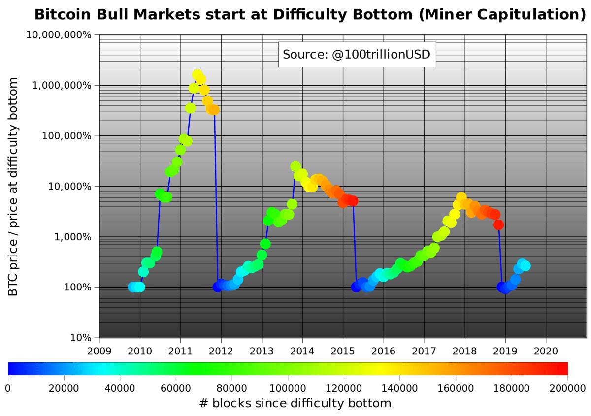 Bitcoin Bull Markets