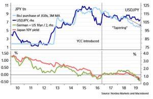 Lee más sobre el artículo BOJ lanzará QE ilimitado, compras de doble bono corporativo