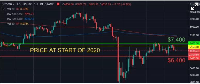 En este momento estás viendo Lo que significa el colapso del precio del petróleo para la valoración a la mitad de Bitcoin