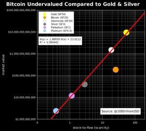 Lee más sobre el artículo Mercado de Bitcoin comparado con el Oro, Plata y Diamantes