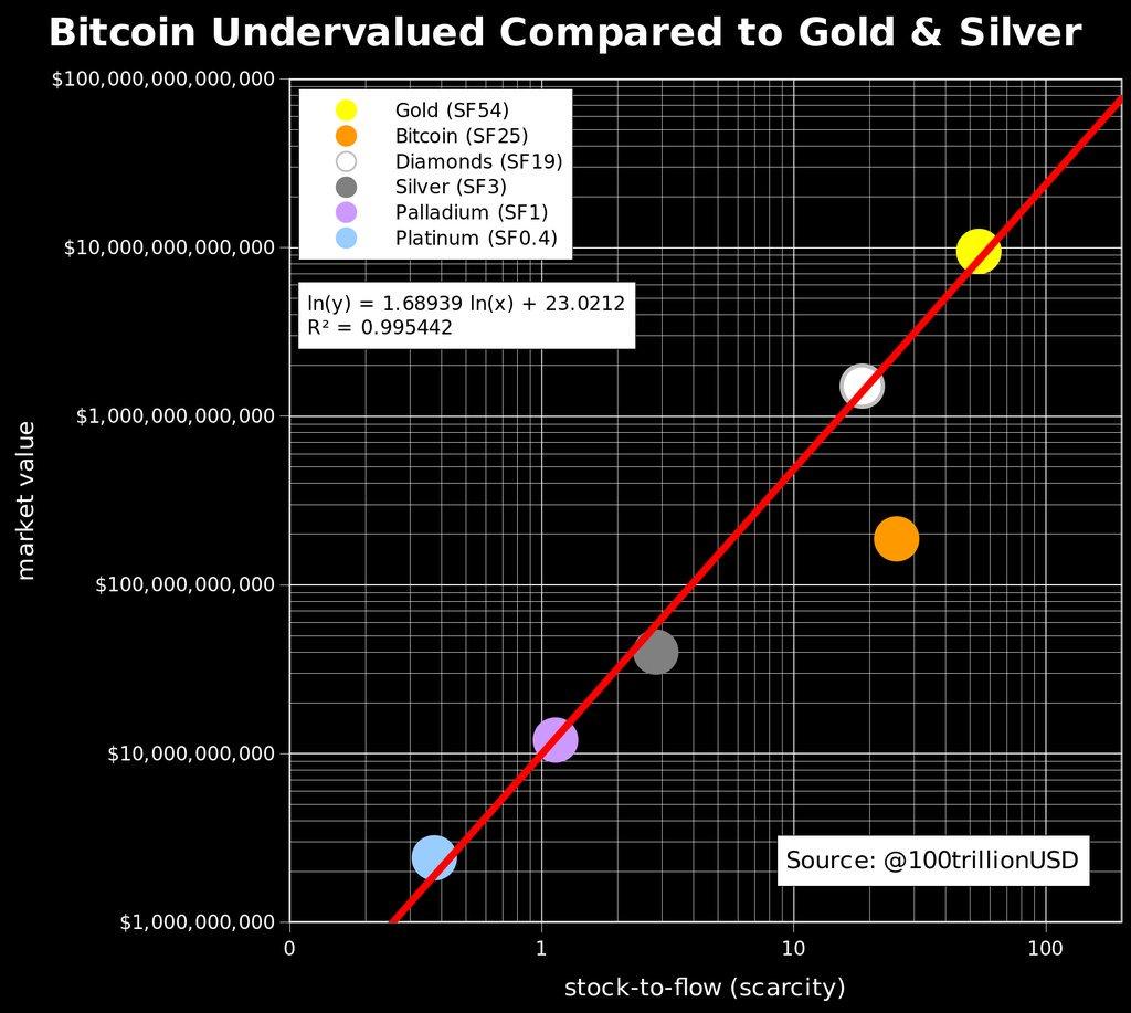 BTC comparado contra Oro y Plata