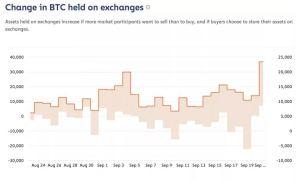 Lee más sobre el artículo Bitcoins llega a los intercambios mientras Bloomberg promociona el fondo de cobertura de criptomonedas y DeFi busca $ 50 millones
