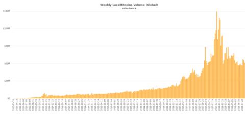 coin-dance-localbitcoins-ALL-volume