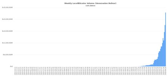 coin-dance-localbitcoins-VEF-volume