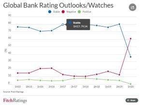 Lee más sobre el artículo Más del 60% de las perspectivas de calificación de los bancos globales son negativas