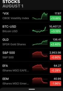 Lee más sobre el artículo Cuando hay inestabilidad en los mercados BTC reacciona como el Oro