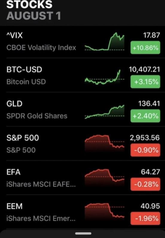 En este momento estás viendo Cuando hay inestabilidad en los mercados BTC reacciona como el Oro